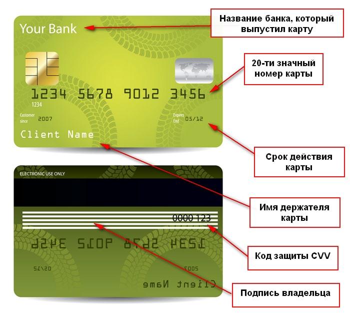 где написан номер карты, имя владельца и код CVV и срок действия карты