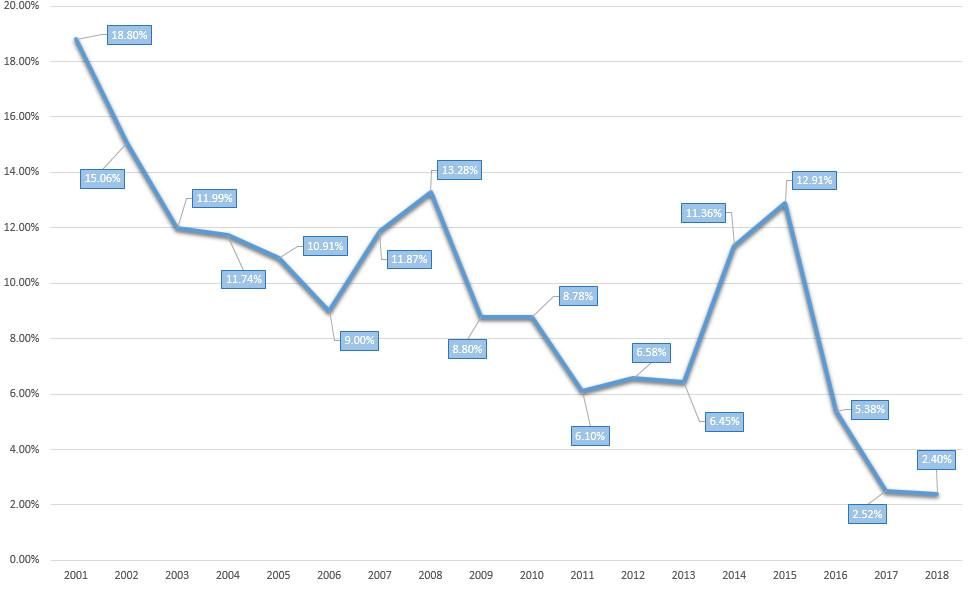 График изменения инфляции в России по годам с 2001 года до 2018 года