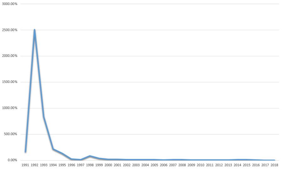 График изменения инфляции в России по годам с 1991 года до 2018 года