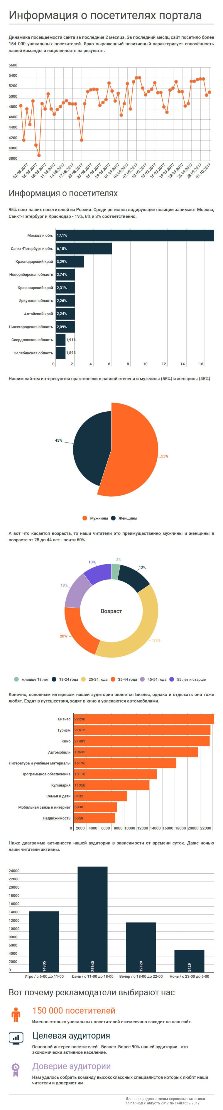 infograf-visits