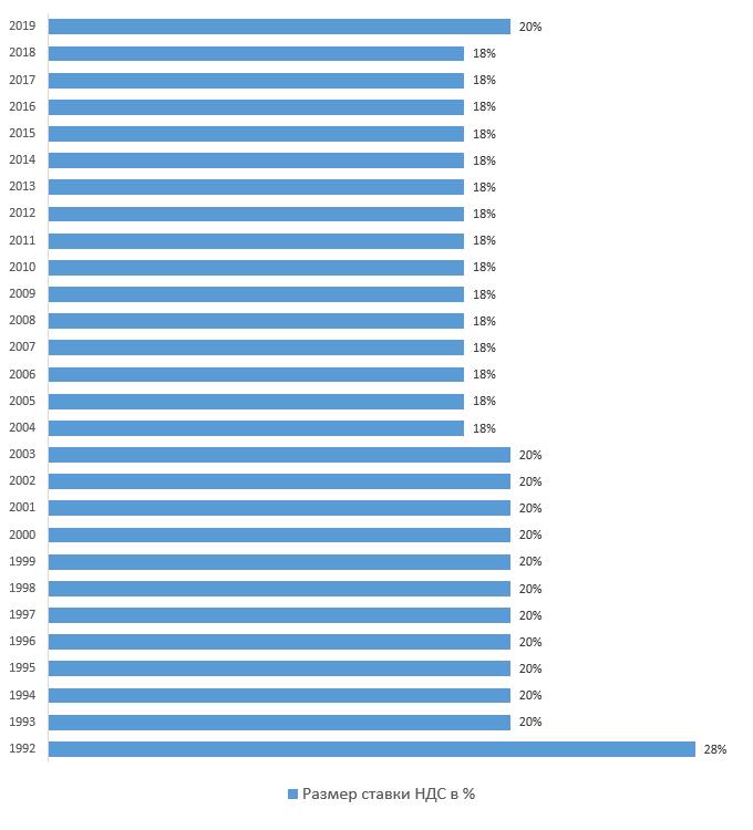 График изменения ставки НДС по годам в России начиная с 1992 года