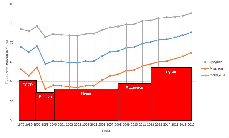 Динамика роста продолжительности жизни в РФ