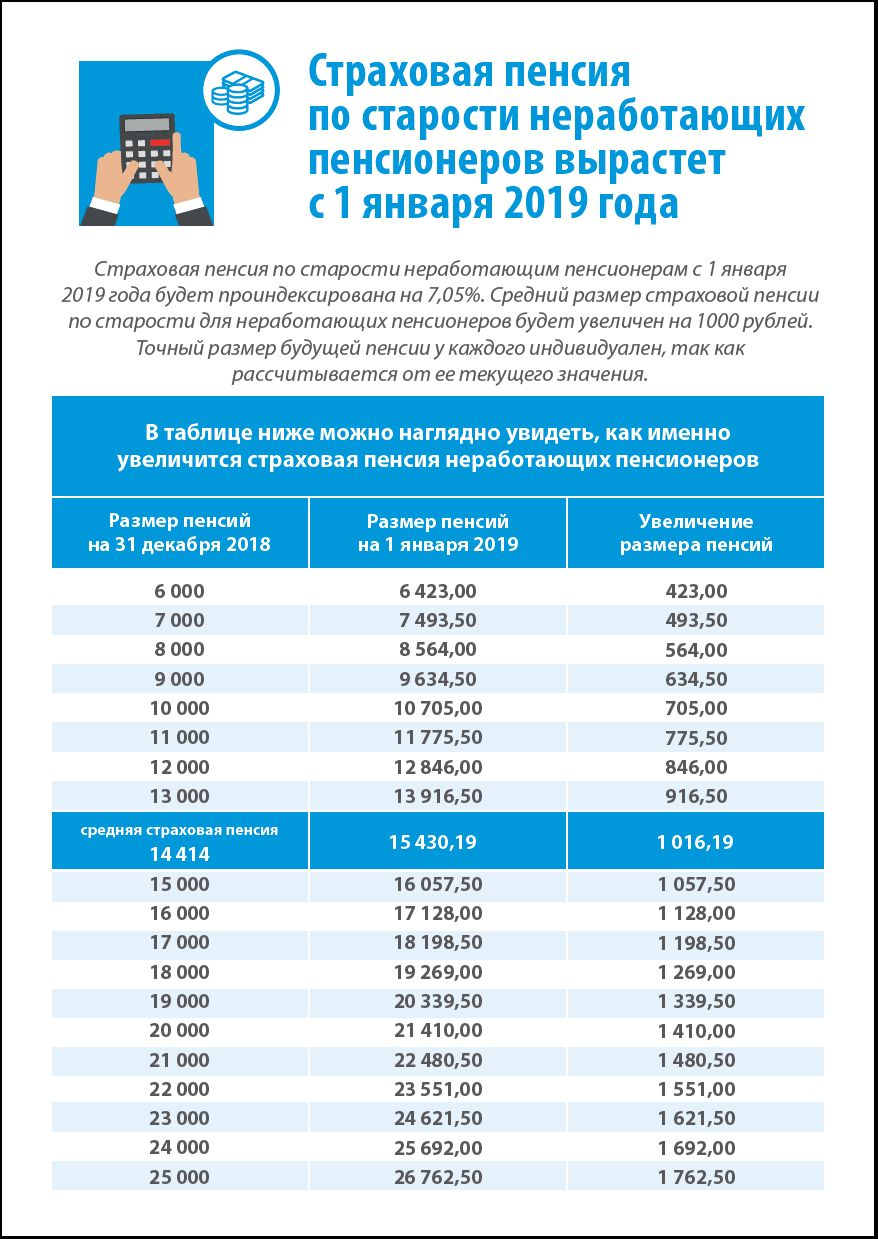 Необлагаемая сумма при продаже дома в 2019