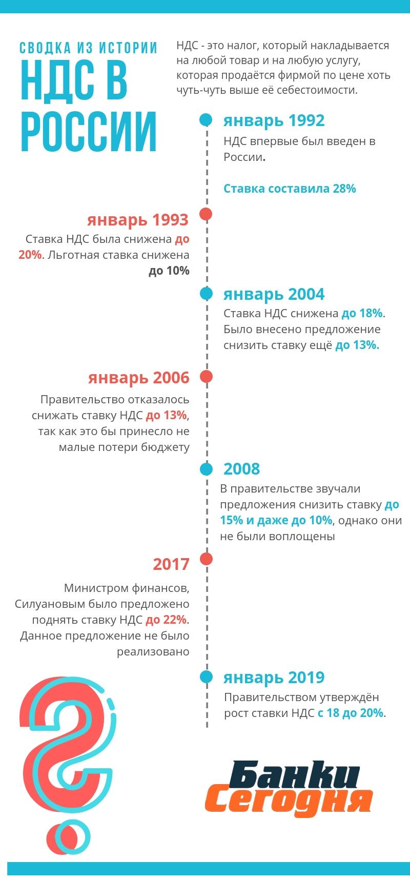 инфографика история изменения ставки НДС в россии