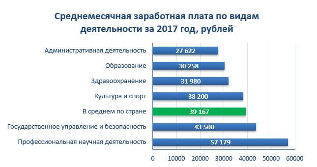Среднемесячная заработная плата по видам деятельности за 2017 год, рублей