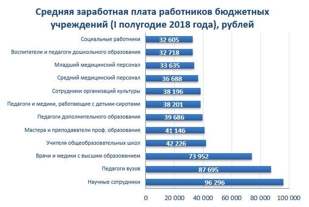 Средняя заработная плата работников бюджетных учреждений (I полугодие 2018 года), рублей