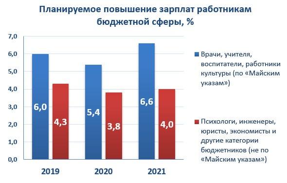 Планируемое повышение зарплат работникам бюджетной сферы, %