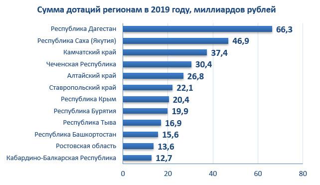 Сумма дотаций регионам в 2019 году, миллиардов рублей