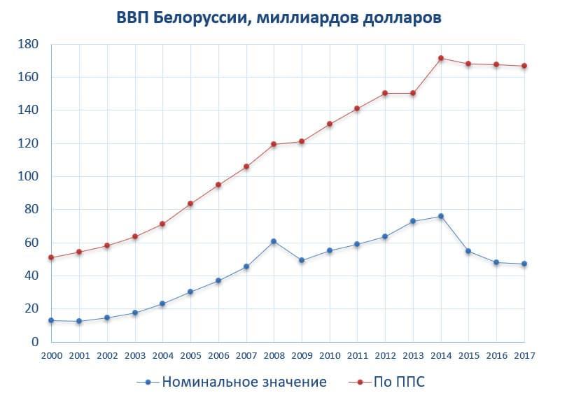 ВВП Белоруссии, миллиардов долларов