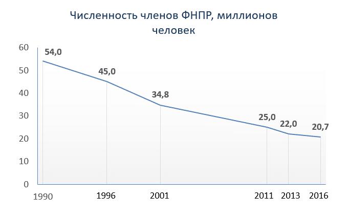 Численность членов ФНПР, миллионов человек